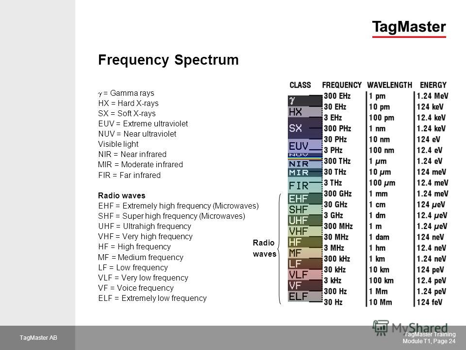 TagMaster AB TagMaster Training Module T1, Page 24 Frequency Spectrum = Gamma rays HX = Hard X-rays SX = Soft X-rays EUV = Extreme ultraviolet NUV = Near ultraviolet Visible light NIR = Near infrared MIR = Moderate infrared FIR = Far infrared Radio w