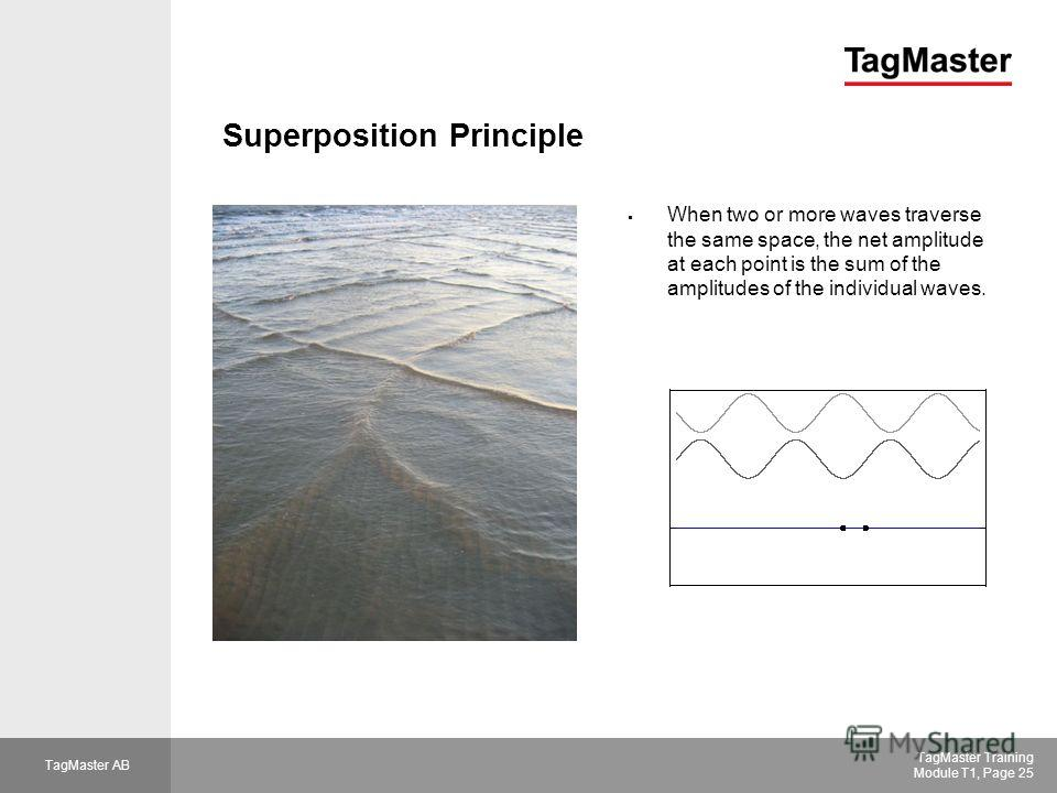 TagMaster AB TagMaster Training Module T1, Page 25 Superposition Principle When two or more waves traverse the same space, the net amplitude at each point is the sum of the amplitudes of the individual waves.