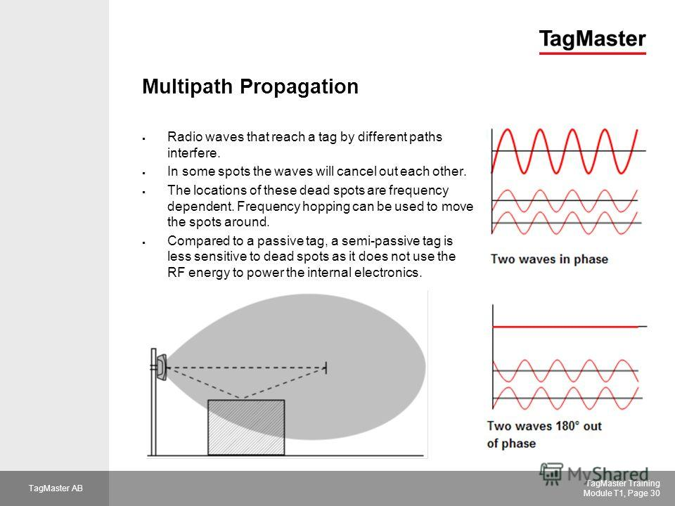 TagMaster AB TagMaster Training Module T1, Page 30 Multipath Propagation Radio waves that reach a tag by different paths interfere. In some spots the waves will cancel out each other. The locations of these dead spots are frequency dependent. Frequen