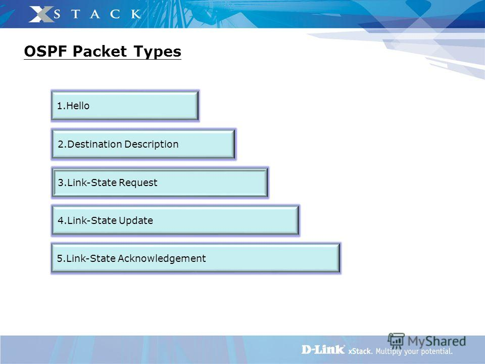 OSPF Packet Types 1. Hello 2. Destination Description 5.Link-State Acknowledgement 4.Link-State Update 3.Link-State Request