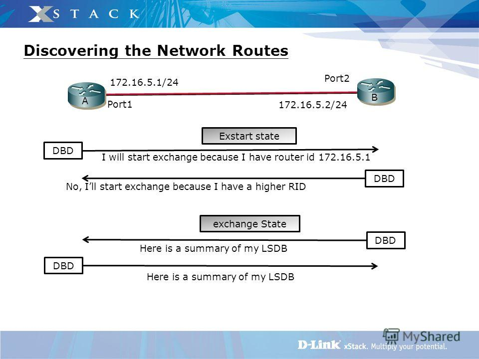 Here is a summary of my LSDB No, Ill start exchange because I have a higher RID I will start exchange because I have router id 172.16.5.1 B A 172.16.5.1/24 172.16.5.2/24 DBD Exstart state exchange State Port1 Port2 DBD Discovering the Network Routes