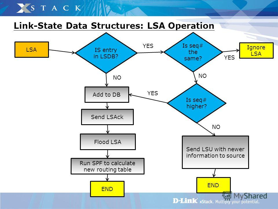 NO YES NO YES Link-State Data Structures: LSA Operation IS entry in LSDB? Is seq# the same? Ignore LSA Add to DB Send LSAck Flood LSA Run SPF to calculate new routing table END LSA Is seq# higher? Send LSU with newer information to source END