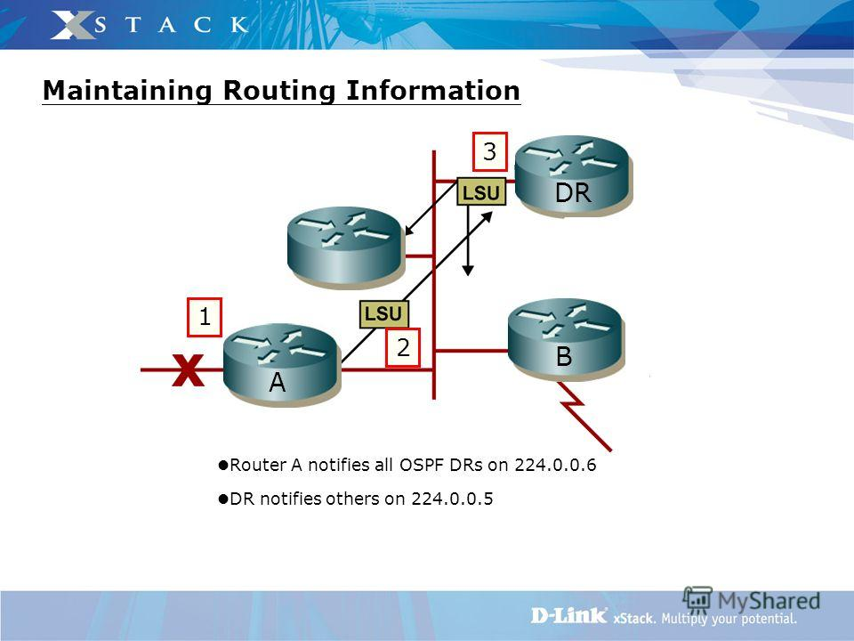 Maintaining Routing Information B DR A 1 2 3 Router A notifies all OSPF DRs on 224.0.0.6 DR notifies others on 224.0.0.5