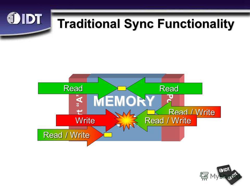 Port A MEMORYARRAY Port B Read Read Read / Write Write Traditional Sync Functionality