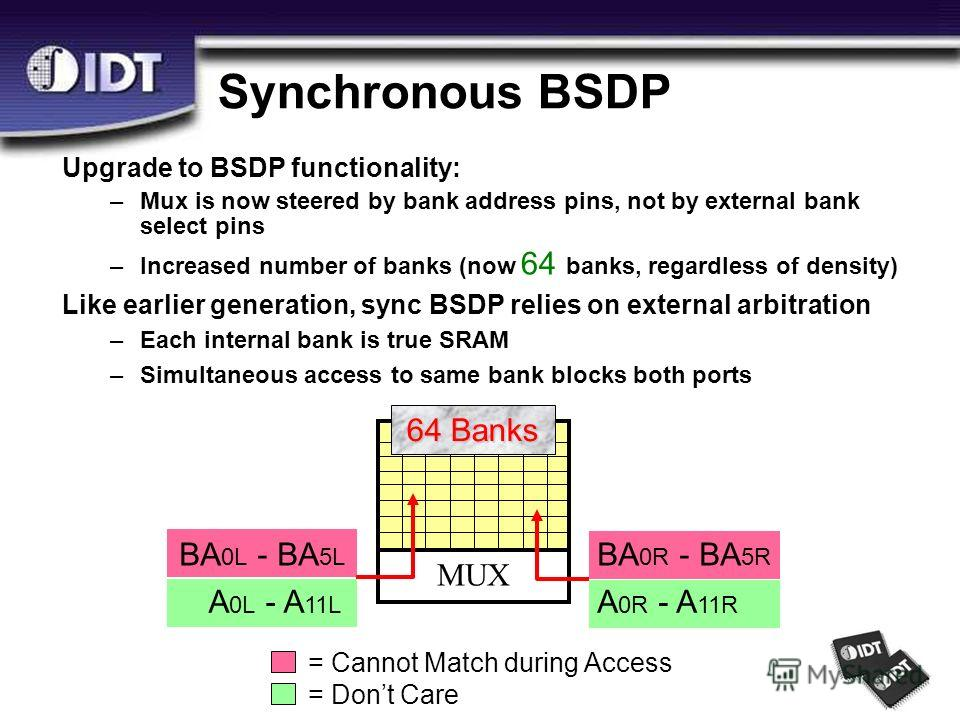 Synchronous BSDP BA 0L - BA 5L A 0L - A 11L BA 0R - BA 5R A 0R - A 11R 64 Banks MUX = Cannot Match during Access = Dont Care Upgrade to BSDP functionality: –Mux is now steered by bank address pins, not by external bank select pins –Increased number o