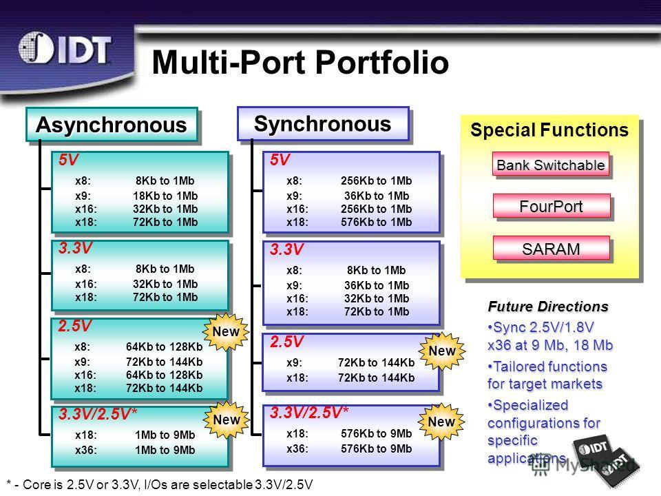 Special Functions AsynchronousAsynchronousFourPort SARAM Multi-Port Portfolio Bank Switchable 5V x8:8Kb to 1Mb x9:18Kb to 1Mb x16:32Kb to 1Mb x18:72Kb to 1Mb 5V x8:8Kb to 1Mb x9:18Kb to 1Mb x16:32Kb to 1Mb x18:72Kb to 1Mb 3.3V x8:8Kb to 1Mb x16:32Kb