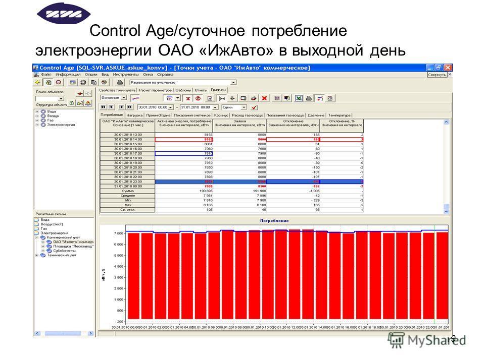 19 Control Age/суточное потребление электроэнергии ОАО «Иж Авто» в выходной день