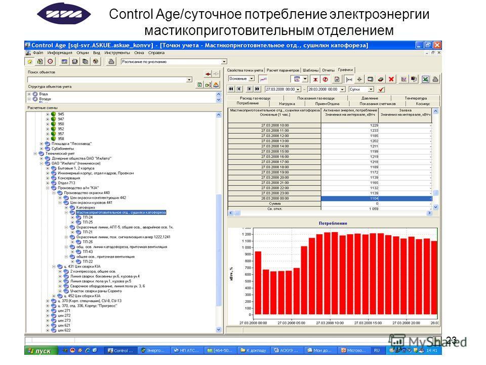 23 Control Age/суточное потребление электроэнергии мастикоприготовительным отделением