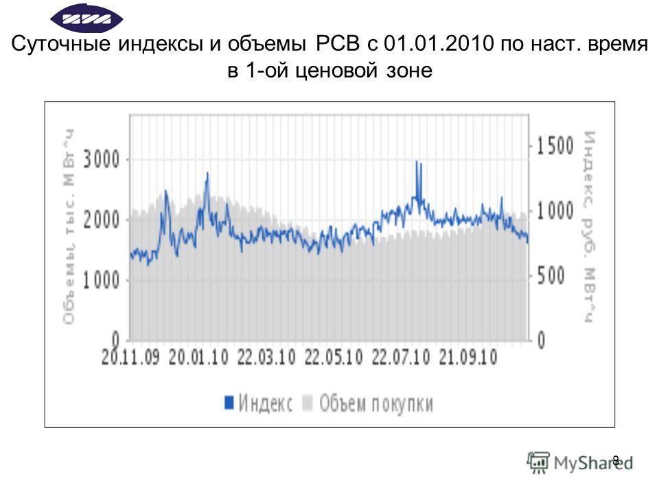8 Суточные индексы и объемы РСВ с 01.01.2010 по наст. время в 1-ой ценовой зоне