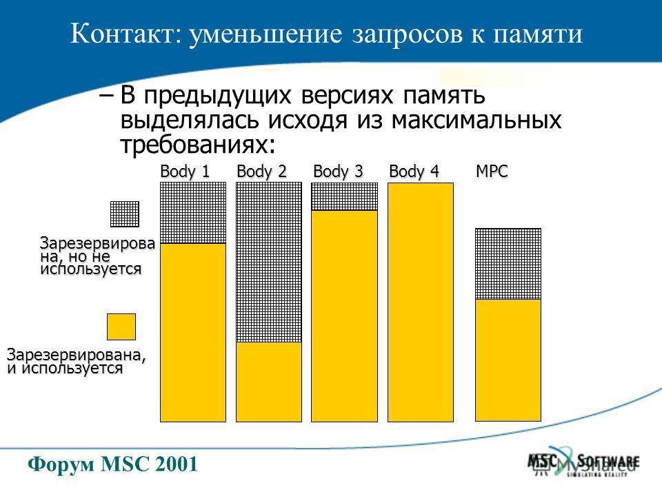 Форум MSC 2001 –В предыдущих версиях память выделялась исходя из максимальных требованиях: Зарезервирова на, но не используется Body 1 Body 2 Body 3 Body 4 MPC Контакт: уменьшение запросов к памяти Зарезервирована, и используется