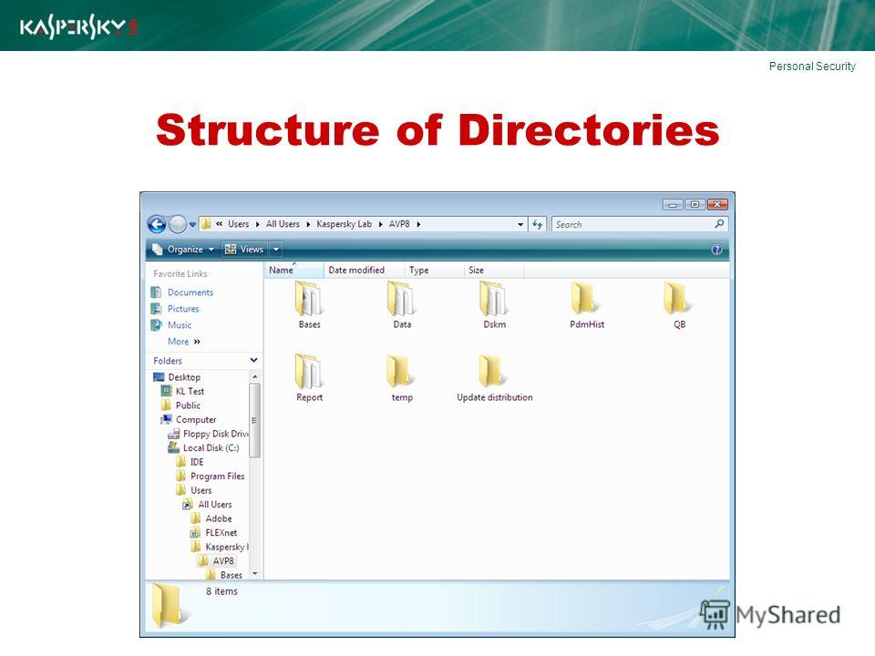 Structure of Directories Personal Security