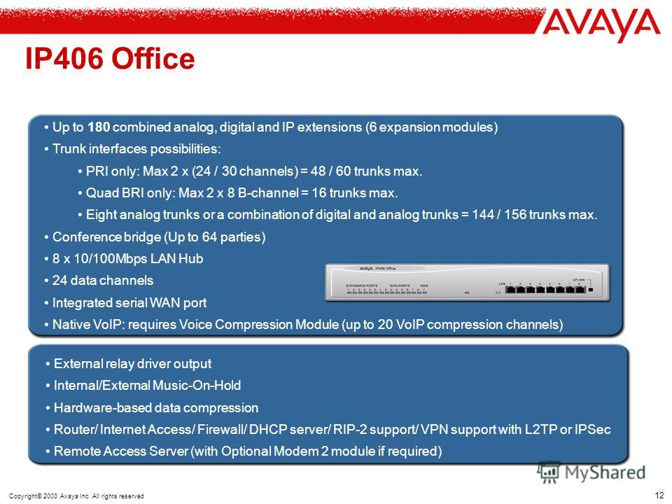 11 Copyright© 2003 Avaya Inc. All rights reserved IP403 Office Remote Access Server with Modem 2 Module Support Single USB port for TA/T-PAD, single DTE port for TA/T-PAD VPN Support with L2TP or IPSec RIP-2 Support for dynamic data routing Door Rela