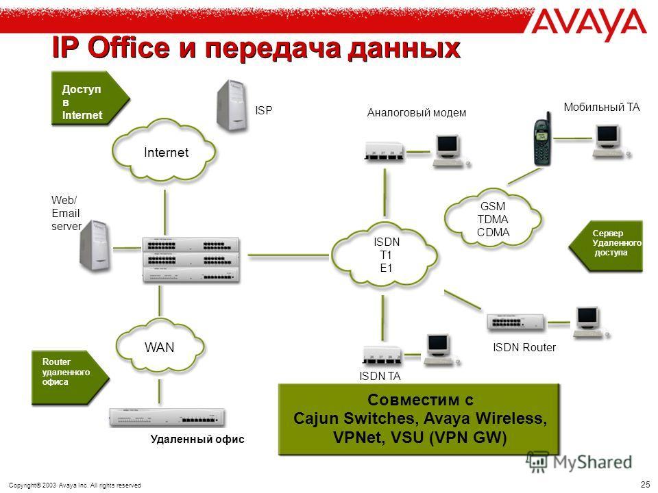 Copyright© 2003 Avaya Inc. All rights reserved IP Office – полнофункциональная платформа передачи данных