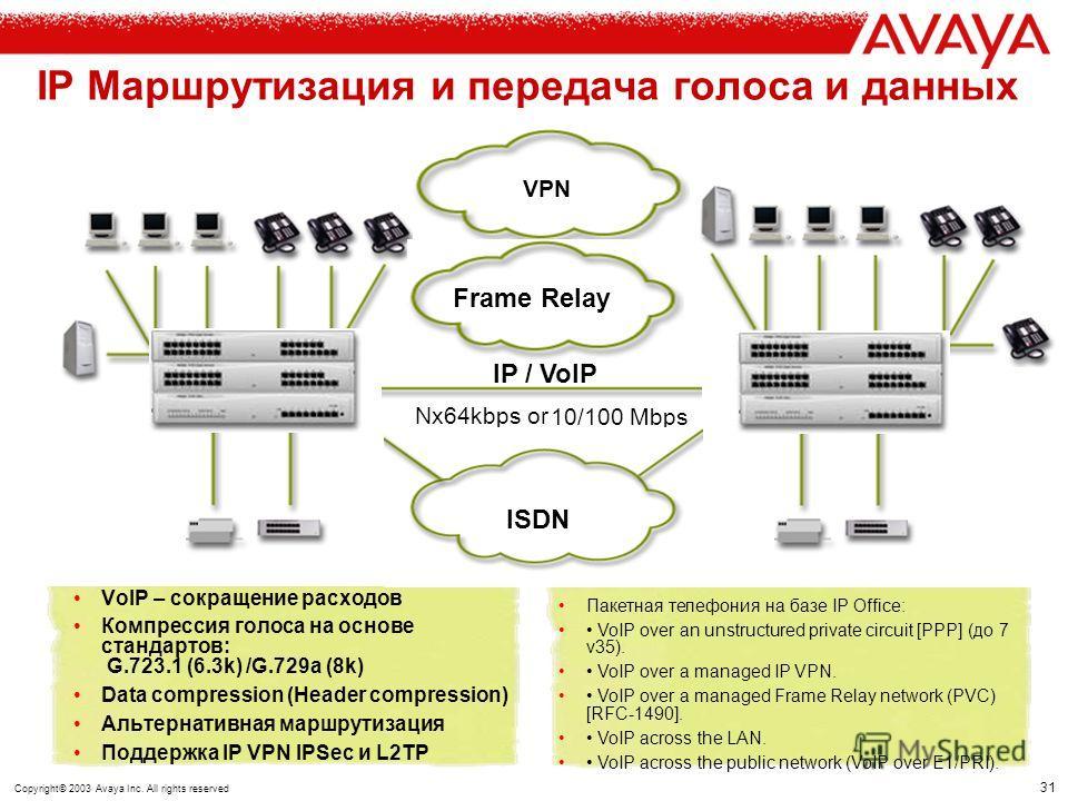 Copyright© 2003 Avaya Inc. All rights reserved Avaya IP Office и построение сетей телефонии и передачи данных