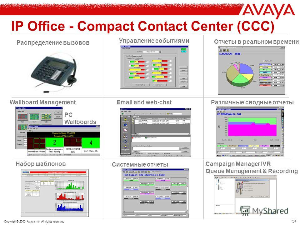 53 Copyright© 2003 Avaya Inc. All rights reserved IP Office - Compact Contact Center (CCC) удаленный IP Phone Агент IP Phone Агент ТфОП, Интернет Корпоративная сеть Internet вызов Традиционный вызов Rack PC Compact Contact Center Server Avaya IP Offi