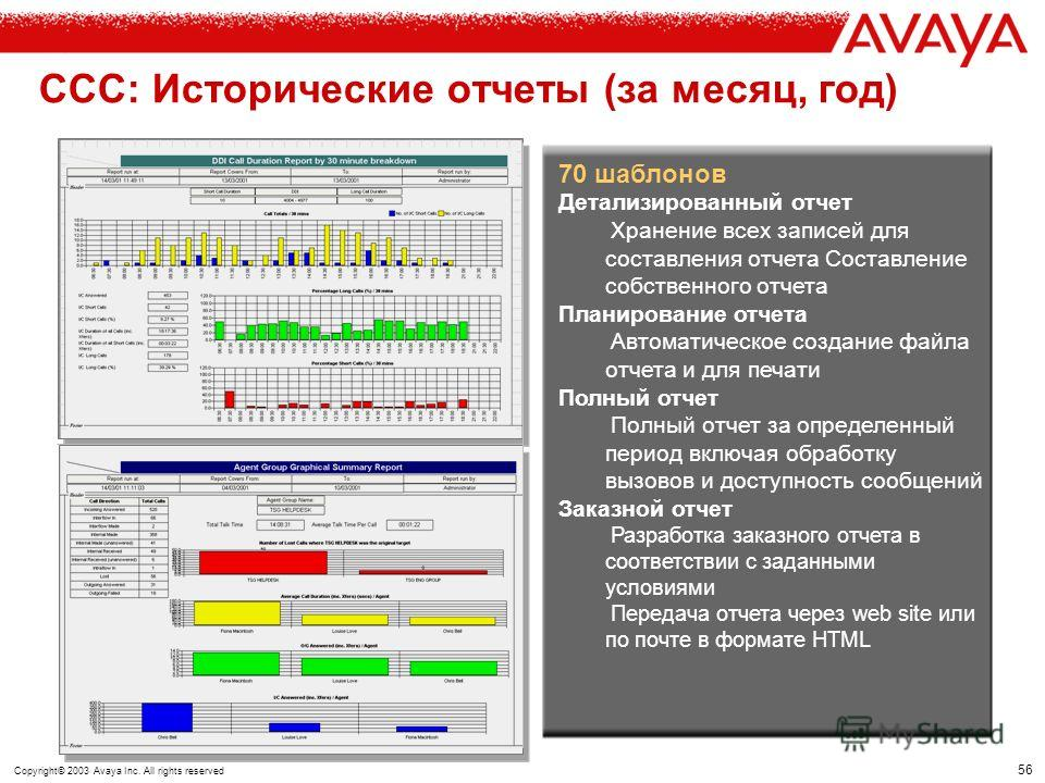55 Copyright© 2003 Avaya Inc. All rights reserved CCC: Информация о работе Центра в реальном времени Management of individuals Management of callbacks Management of teams Management of queues All managed by exception