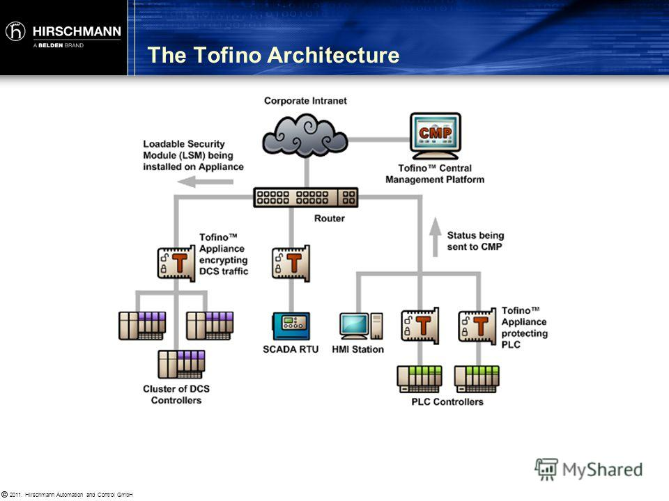 © 2011. Hirschmann Automation and Control GmbH © Key Tofino Components Tofino Security Appliance Tofino Loadable Security Modules (LSM) Tofino Central Management Platform (CMP)