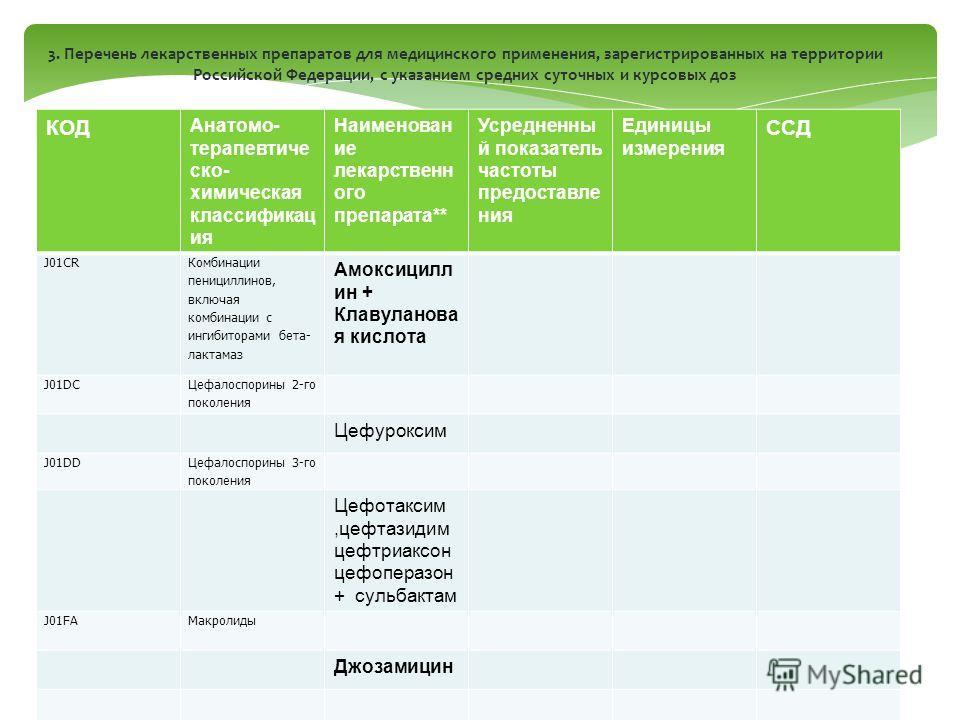 3. Перечень лекарственных препаратов для медицинского применения, зарегистрированных на территории Российской Федерации, с указанием средних суточных и курсовых доз КОД Анатомо- терапевтиче ско- химическая классификац ия Наименован ие лекарственн ого