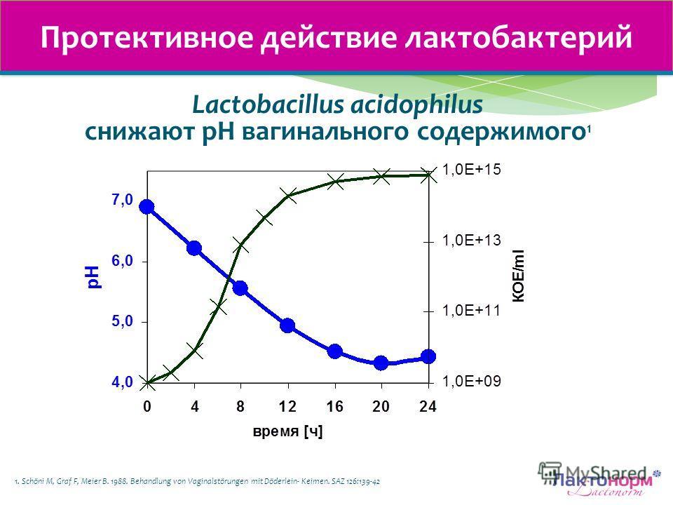 Протективное действие лактобактерий 1. Schöni M, Graf F, Meier B. 1988. Behandlung von Vaginalstörungen mit Döderlein- Keimen. SAZ 126:139-42 Lactobacillus acidophilus снижают рН вагинального содержимого 1
