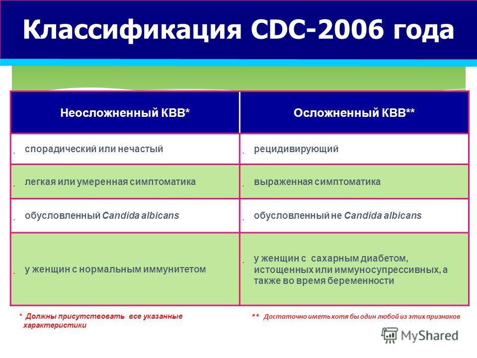 Классификация CDC-2006 года Неосложненный КВВ*Осложненный КВВ** спорадический или нечастый рецидивирующий легкая или умеренная симптоматика выраженная симптоматика обусловленный Candida albicans обусловленный не Саndida albicans у женщин с нормальным