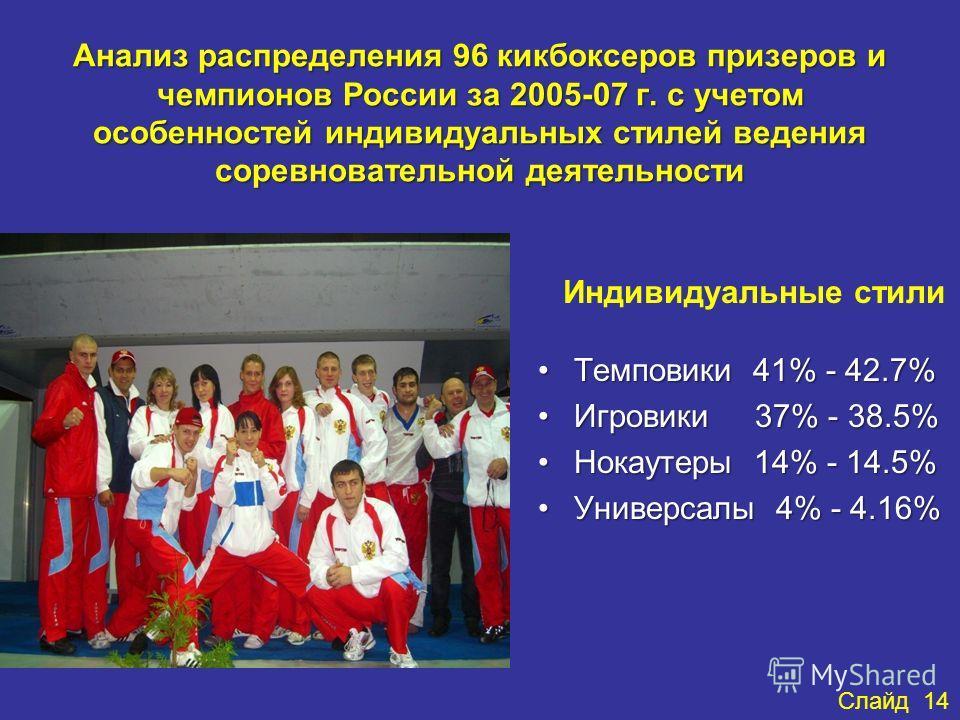 Анализ распределения 96 кикбоксеров призеров и чемпионов России за 2005-07 г. с учетом особенностей индивидуальных стилей ведения соревновательной деятельности Индивидуальные стили Темповики 41% - 42.7%Темповики 41% - 42.7% Игровики 37% - 38.5%Игрови