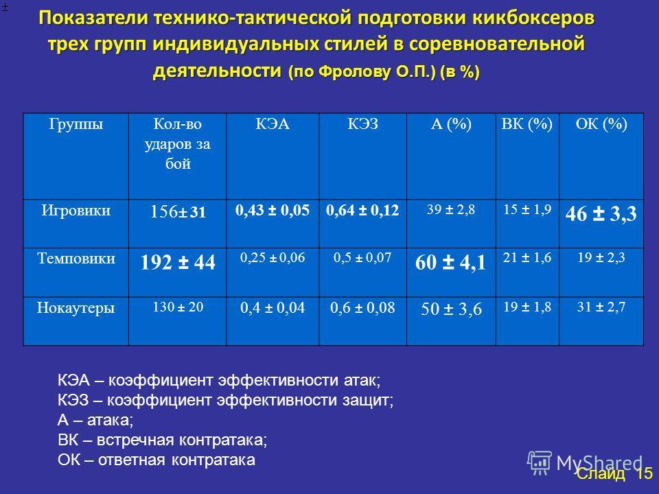 Группы Кол-во ударов за бой КЭАКЭЗА (%)ВК (%)ОК (%) Игровики 156 ± 31 0,43 ± 0,050,64 ± 0,12 39 ± 2,815 ± 1,9 46 ± 3,3 Темповики 192 ± 44 0,25 ± 0,060,5 ± 0,07 60 ± 4,1 21 ± 1,619 ± 2,3 Нокаутеры 130 ± 20 0,4 ± 0,040,6 ± 0,08 50 ± 3,6 19 ± 1,831 ± 2,
