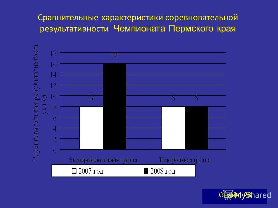 Сравнительные характеристики соревновательной результативности Чемпионата Пермского края Слайд 28