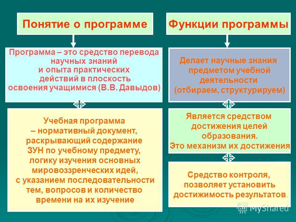 Технология разработки программы элективного курса для предпрофильной подготовки