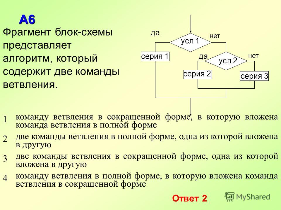 А6 Фрагмент блок-схемы представляет алгоритм, который содержит две команды ветвления. 1 команду ветвления в сокращенной форме, в которую вложена команда ветвления в полной форме 2 две команды ветвления в полной форме, одна из которой вложена в другую