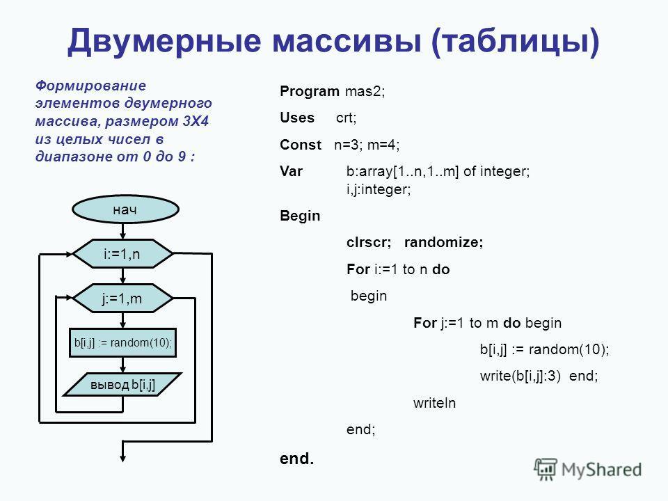 Program mas2; Uses crt; Const n=3; m=4; Varb:array[1..n,1..m] of integer; i,j:integer; Begin clrscr; randomize; For i:=1 to n do begin For j:=1 to m do begin b[i,j] := random(10); write(b[i,j]:3) end; writeln end; end. Формирование элементов двумерно