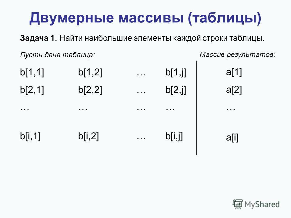 Двумерные массивы (таблицы) Задача 1. Найти наибольшие элементы каждой строки таблицы. b[1,1]b[1,2]…b[1,j] b[2,1]b[2,2] … b[2,j] ………… b[i,1]b[i,2] … b[i,j] Пусть дана таблица: Массив результатов: a[1] a[2] … a[i]