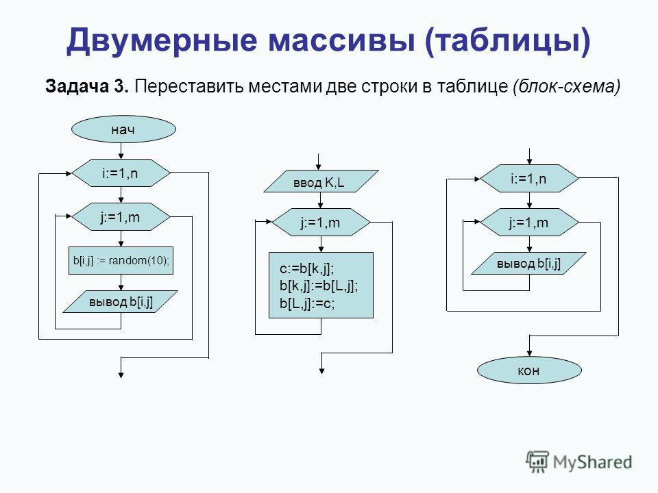 Двумерные массивы (таблицы) Задача 3. Переставить местами две строки в таблице (блок-схема) нач i:=1,n j:=1,m вывод b[i,j] b[i,j] := random(10); ввод K,L j:=1,m c:=b[k,j]; b[k,j]:=b[L,j]; b[L,j]:=c; i:=1,n j:=1,m вывод b[i,j] кон