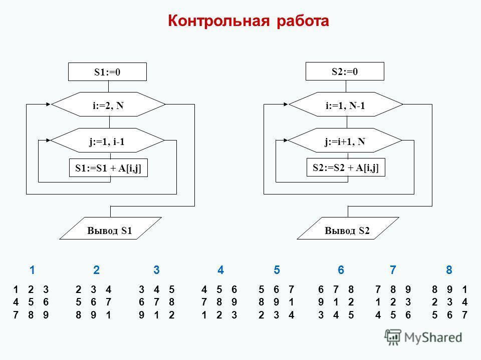 S1:=0 i:=2, N j:=1, i-1 S1:=S1 + A[i,j] Вывод S1 S2:=0 i:=1, N-1 j:=i+1, N S2:=S2 + A[i,j] Вывод S2 1 2 3 2 3 4 3 4 5 4 5 6 5 6 7 6 7 8 7 8 9 8 9 1 4 5 6 5 6 7 6 7 8 7 8 9 8 9 1 9 1 2 1 2 3 2 3 4 7 8 9 8 9 1 9 1 2 1 2 3 2 3 4 3 4 5 4 5 6 5 6 7 123456