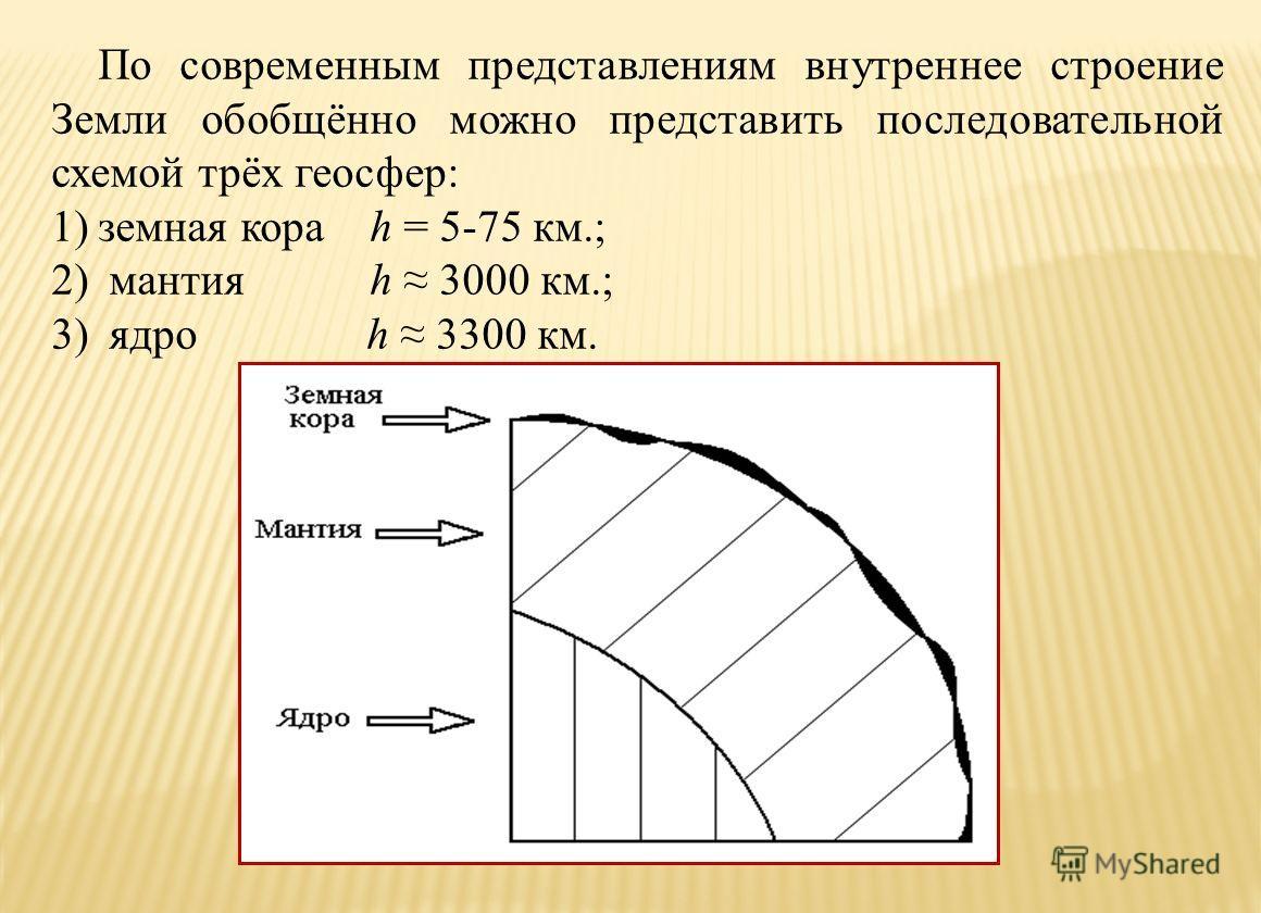 По современным представлениям внутреннее строение Земли обобщённо можно представить последовательной схемой трёх геосфер: 1)земная кора h = 5-75 км.; 2) мантия h 3000 км.; 3) ядро h 3300 км.