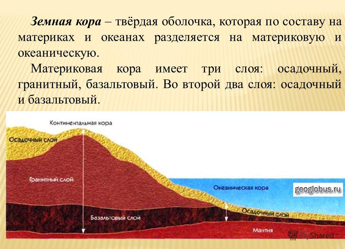 Земная кора – твёрдая оболочка, которая по составу на материках и океанах разделяется на материковую и океаническую. Материковая кора имеет три слоя: осадочный, гранитный, базальтовый. Во второй два слоя: осадочный и базальтовый.