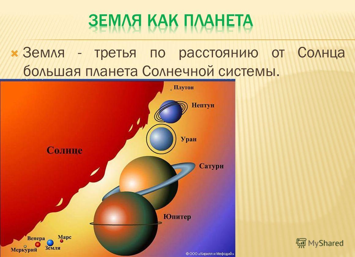 Земля - третья по расстоянию от Солнца большая планета Солнечной системы.