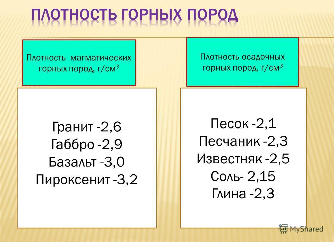 Плотность магматических горных пород, г/см 3 Гранит -2,6 Габбро -2,9 Базальт -3,0 Пироксенит -3,2 Плотность осадочных горных пород, г/см 3 Песок -2,1 Песчаник -2,3 Известняк -2,5 Соль- 2,15 Глина -2,3