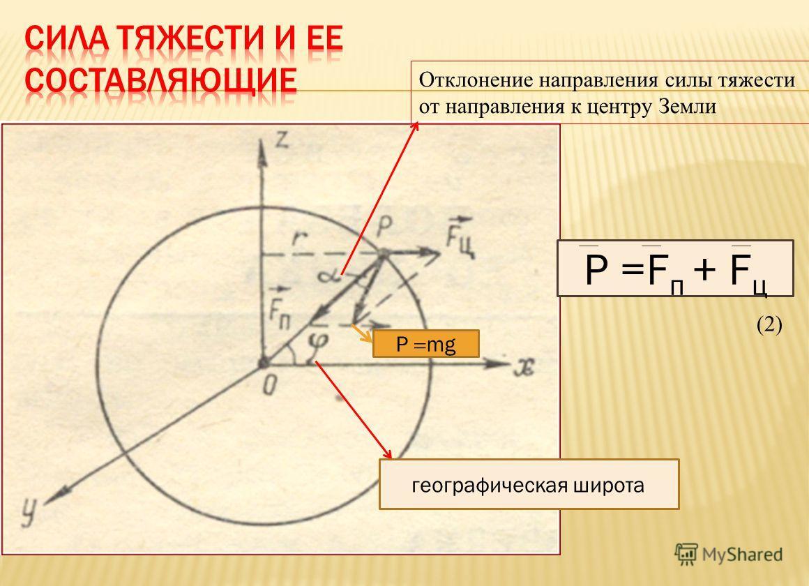 P =F п + F ц Отклонение направления силы тяжести от направления к центру Земли географическая широта (2)(2) P mg