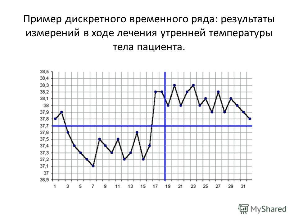 Пример дискретного временного ряда: результаты измерений в ходе лечения утренней температуры тела пациента.