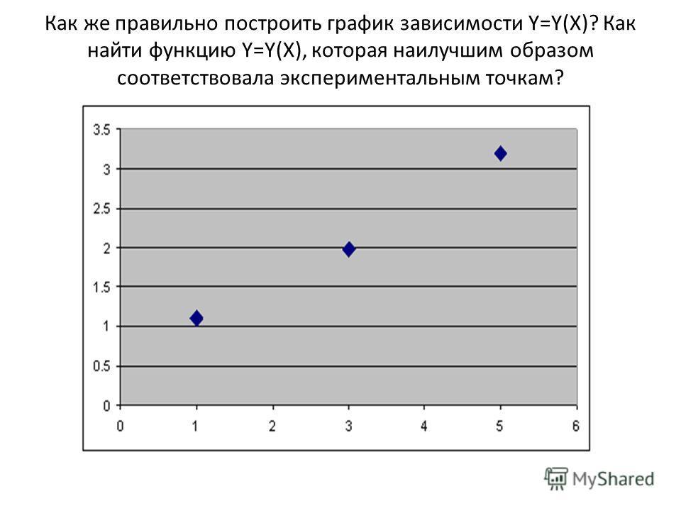 Как же правильно построить график зависимости Y=Y(X)? Как найти функцию Y=Y(X), которая наилучшим образом соответствовала экспериментальным точкам?