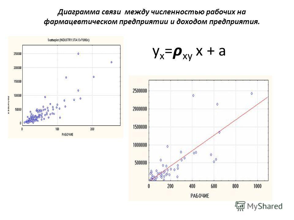 Диаграмма связи между численностью рабочих на фармацевтическом предприятии и доходом предприятия. y x = xy x + a