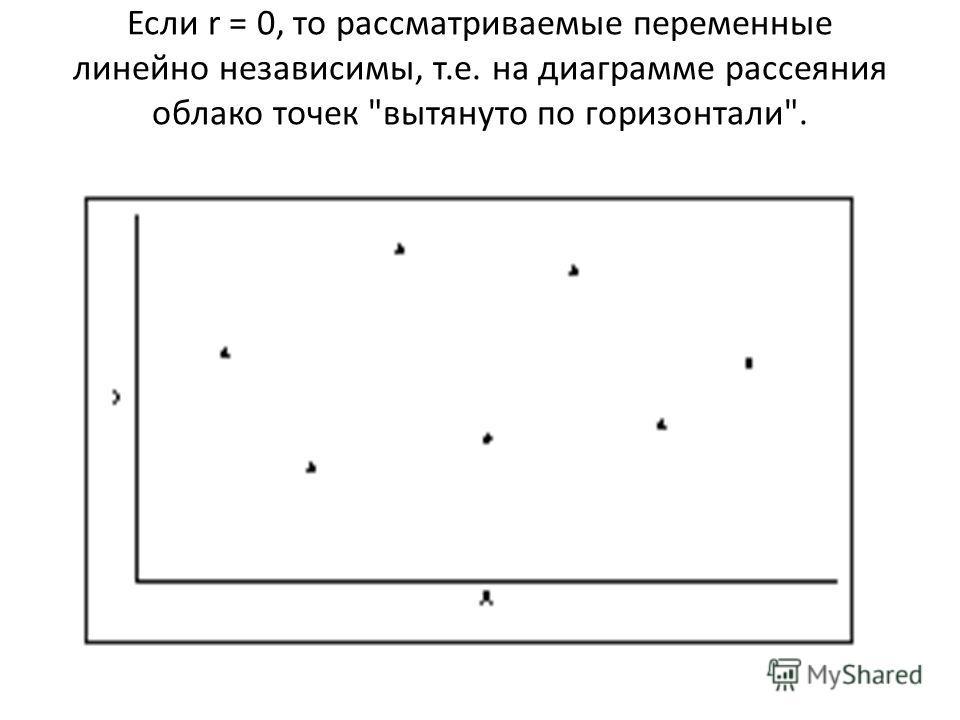 Если r = 0, то рассматриваемые переменные линейно независимы, т.е. на диаграмме рассеяния облако точек вытянуто по горизонтали.