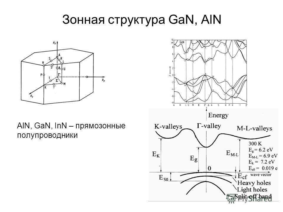 Зонная структура GaN, AlN AlN, GaN, InN – прямозонные полупроводники