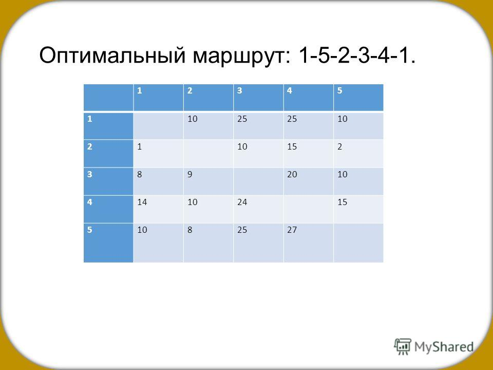 Оптимальный маршрут: 1-5-2-3-4-1. 12345 1 1025 10 21 152 389 2010 4141024 15 51082527