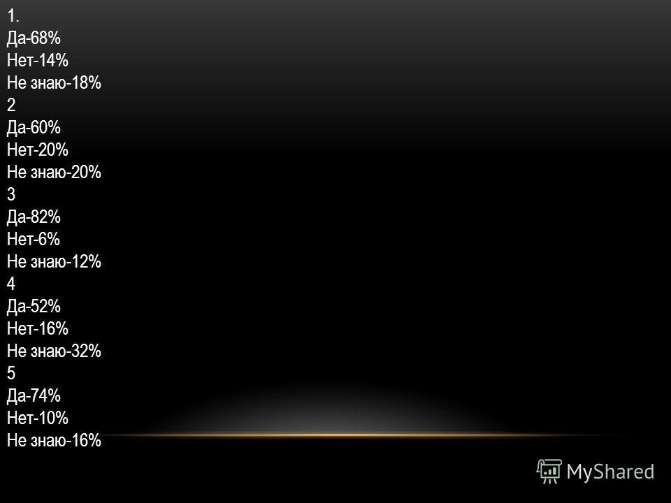 1. Да-68% Нет-14% Не знаю-18% 2 Да-60% Нет-20% Не знаю-20% 3 Да-82% Нет-6% Не знаю-12% 4 Да-52% Нет-16% Не знаю-32% 5 Да-74% Нет-10% Не знаю-16%