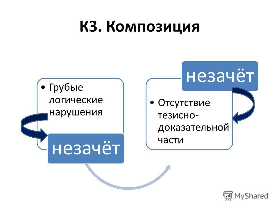 К3. Композиция Грубые логические нарушения незачёт Отсутствие тезисно- доказательной части незачёт