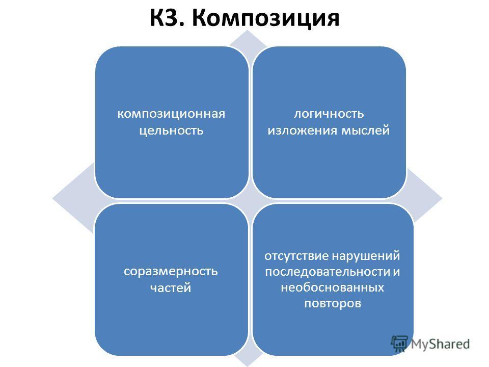 К3. Композиция композиционная цельность логичность изложения мыслей соразмерность частей отсутствие нарушений последовательности и необоснованных повторов