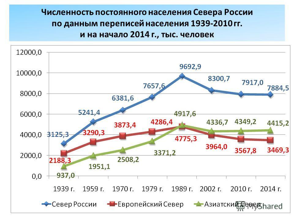 Численность постоянного населения Севера России по данным переписей населения 1939-2010 гг. и на начало 2014 г., тыс. человек