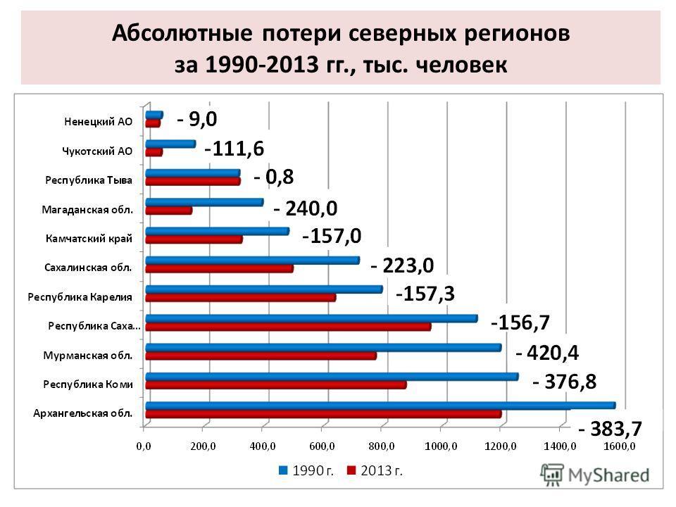 Абсолютные потери северных регионов за 1990-2013 гг., тыс. человек