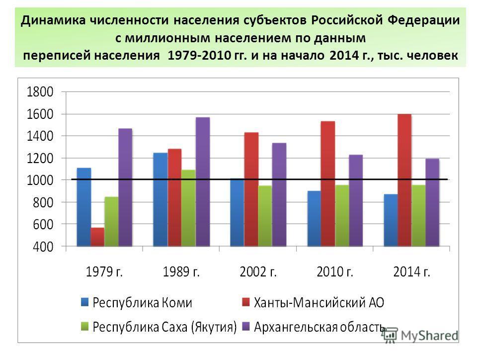 Динамика численности населения субъектов Российской Федерации с миллионным населением по данным переписей населения 1979-2010 гг. и на начало 2014 г., тыс. человек